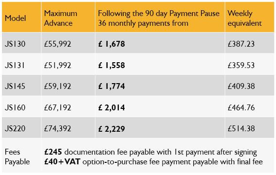 3 months payment pause